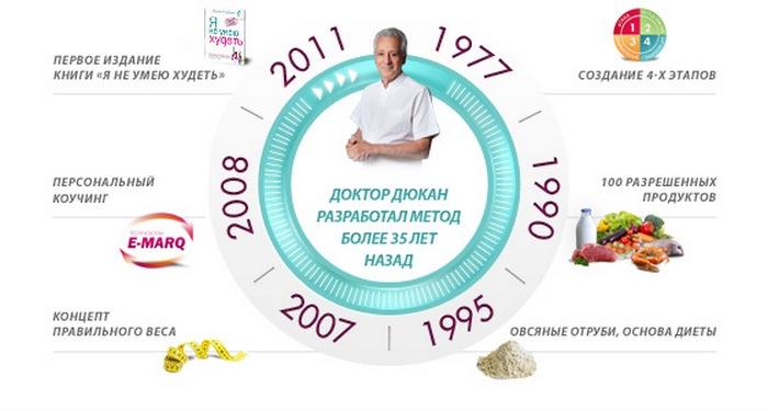Похудей По Методу Дюкана. Белковая диета Дюкана — этапы, принципы, меню на каждый день, отзывы