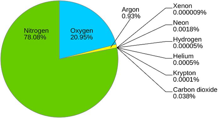 oxigênio disponível - um dos elementos da atmosfera da Terra.
