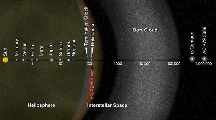 Происхождение комет.