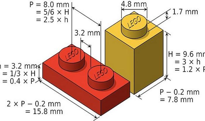 Стандартные размеры деталей лего.