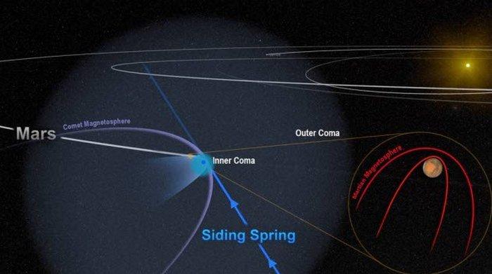 Комета нарушила магнитосферу Марса