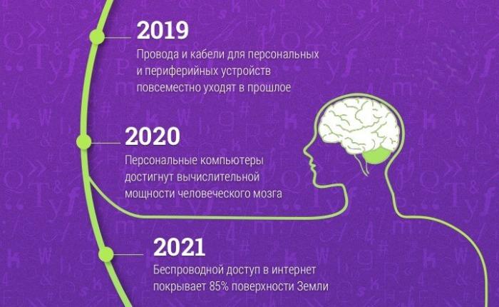 До 2021 года.