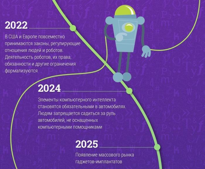 До 2025 года.