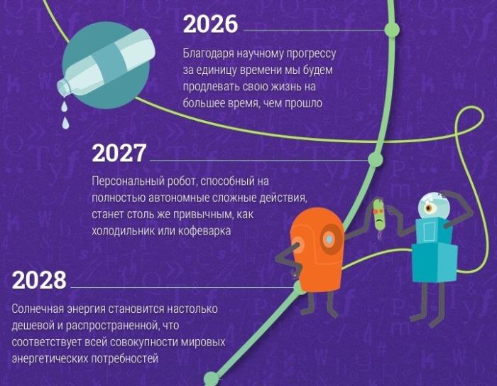 До 2028 года.