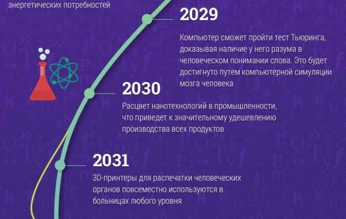 До 2031 года.