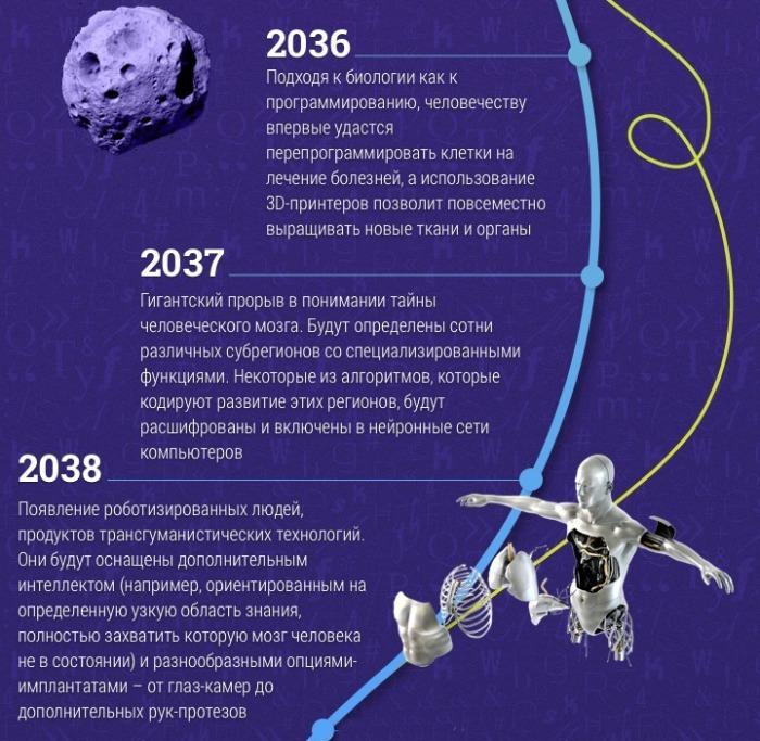 До 2038 года.