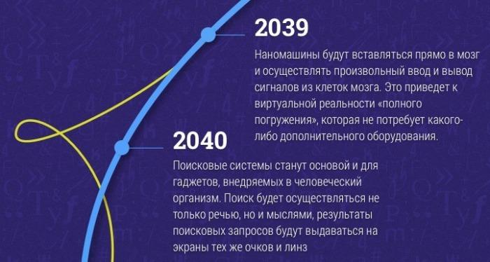 До 2040 года.
