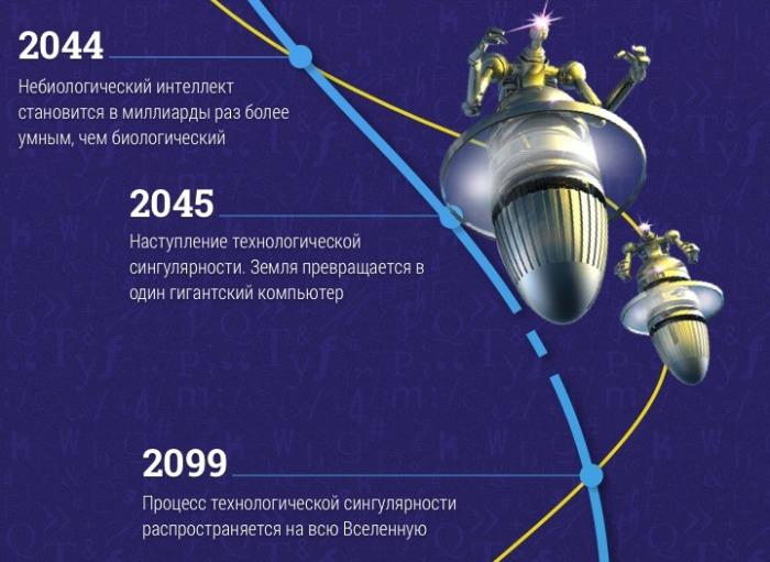 до 2099 года.