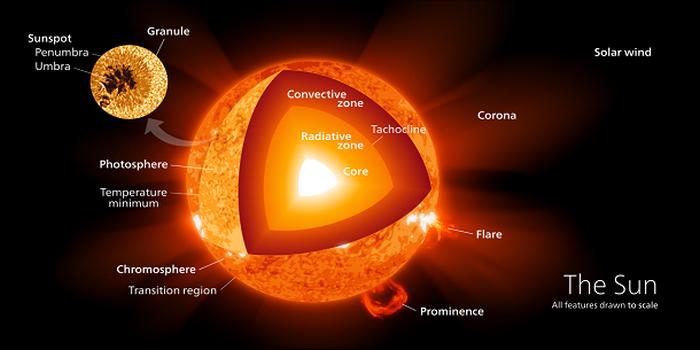 Солнце самостоятельно регулирует свои процессы
