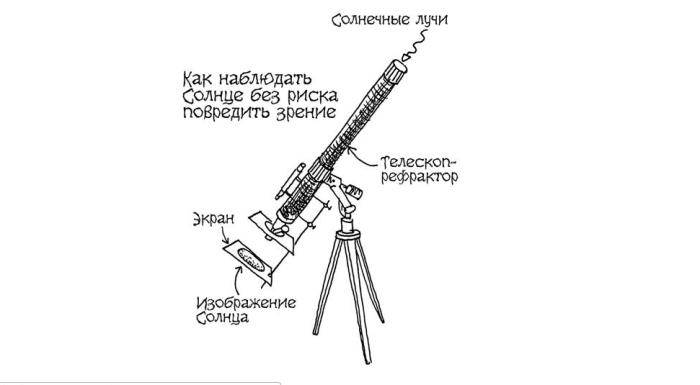 Проекция с помощью бинокля или телескопа.