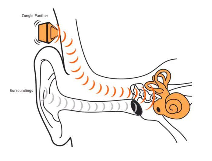«Zungle» - музыкальные очки, позволяющие слушать любимые треки без наушников благодаря технологии «костной проводимости».