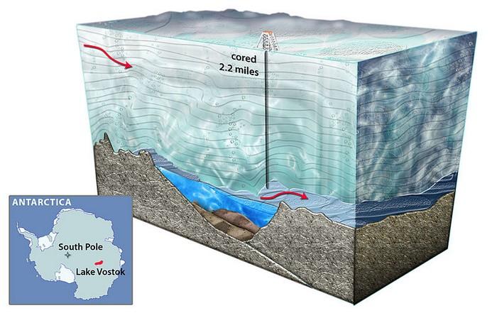 Подледное озеро Восток в Антарктиде