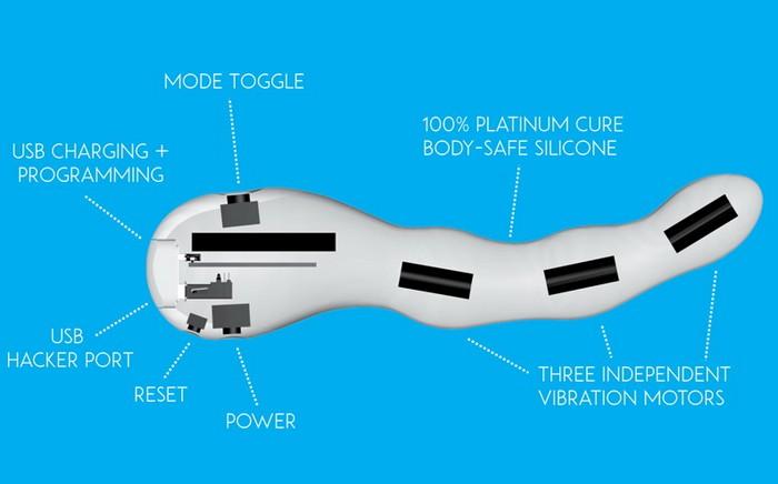 Mod – первая в мире сексуальная игрушка с открытым кодом