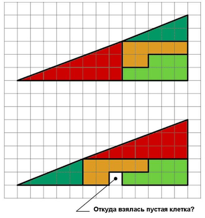 Сверху имеем треугольник, который состоит из нескольких частей. На нижнем рисунке те же фигуры, но перевернутые. Откуда взялась пустая клетка?
