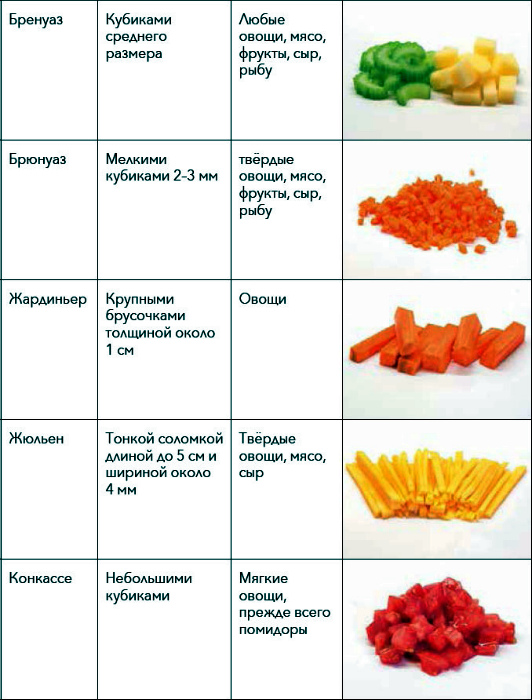 Разновидности овощной нарезки. | Фото: rutlib5.com.