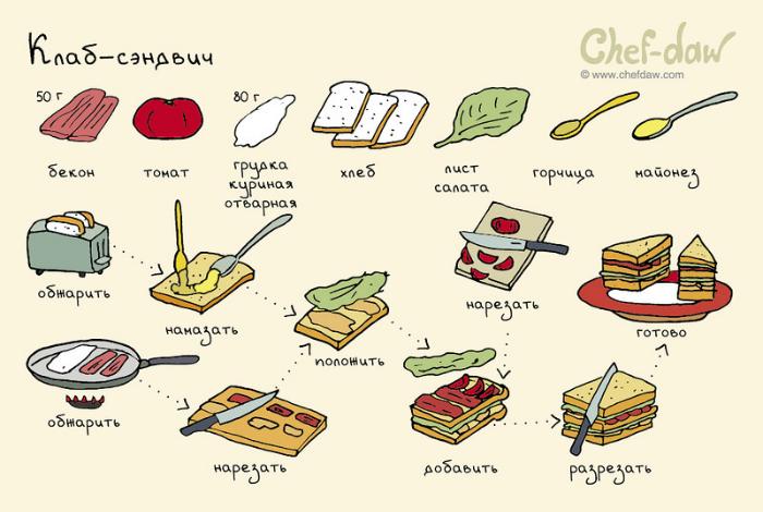 Большой, сытный и вкусный сэндвич, который сумеет приготовить даже ребенок.