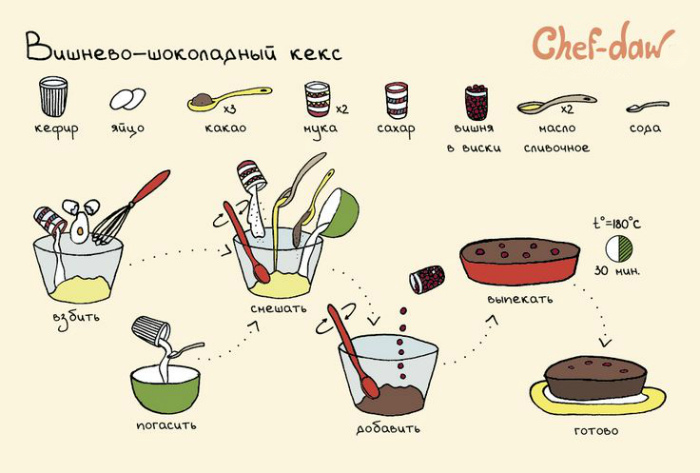 Рецепт вишнево-шоколадного кекса.