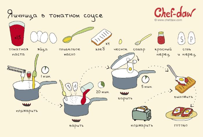 Оригинальный рецепт яичницы на завтрак.