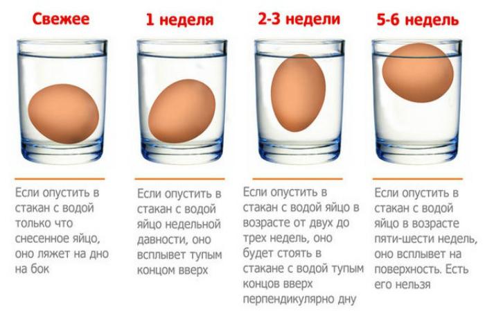 Проверка свежести яиц.