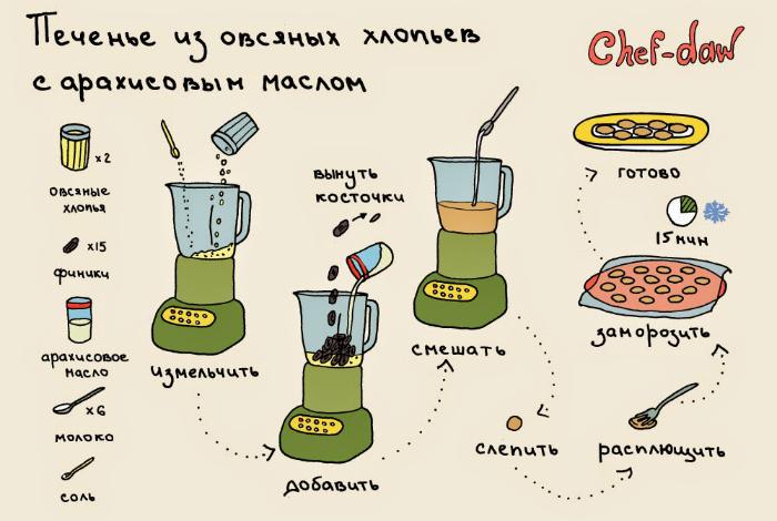 Очень простой рецепт приготовления полезного и питательного домашнего печенья.