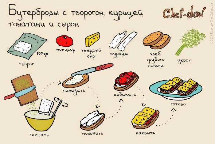 Рецепт очень питательных бутербродов с творогом, курицей, томатами и сыром.