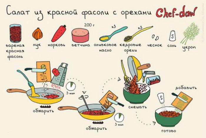 Готовка простых блюд