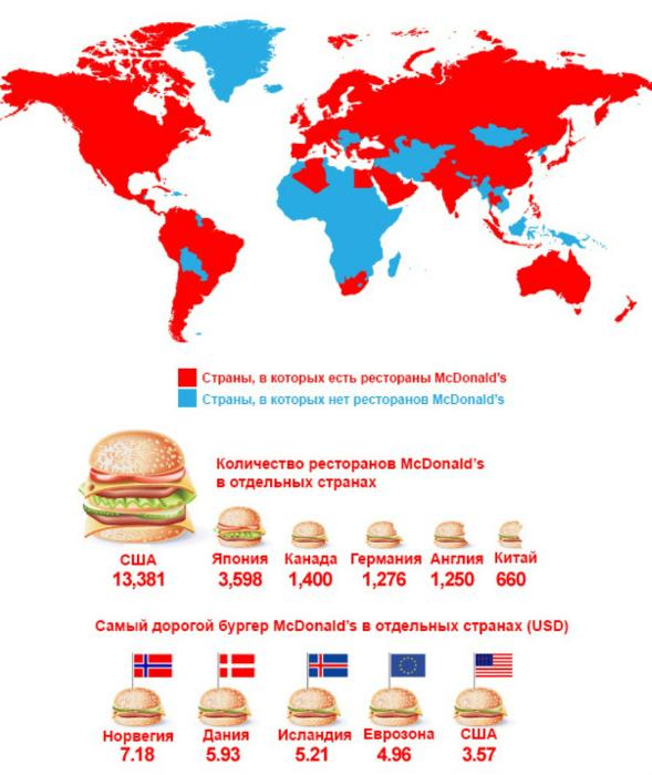 Популярность ctnb ресторанов McDonald's в мире.