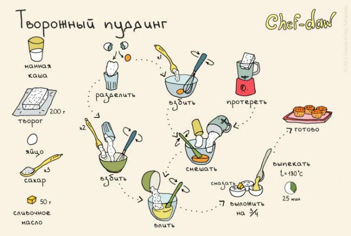 Воздушный, вкусный и полезный пудинг из творога - идеальный вариант для завтрака.