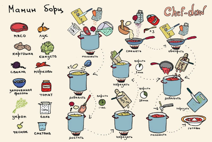 Кулинарные рецепты пошагово простые