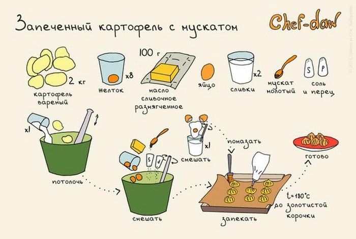 Необычный и интересный способ приготовления картофеля.