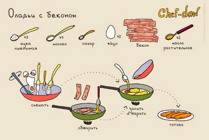Рецепт традиционных английских  оладьев с беконом.