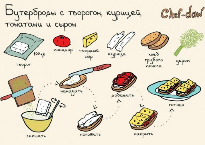 Необычный бутерброд с творогом.