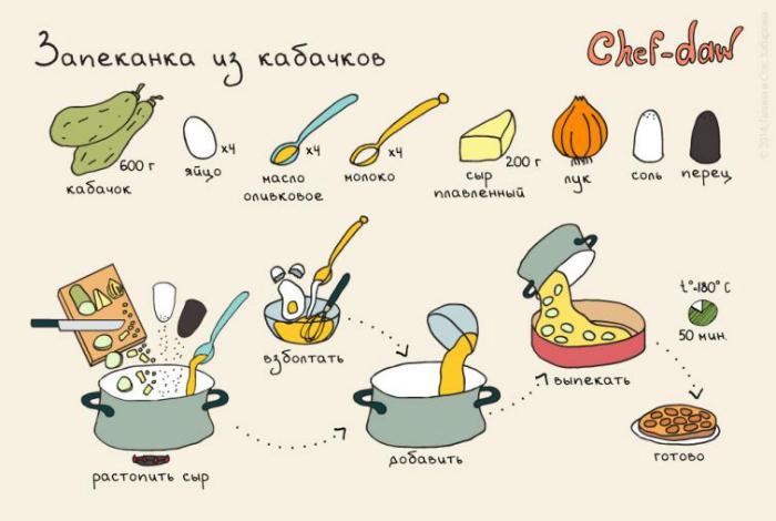 Отличный рецепт летнего завтрака.