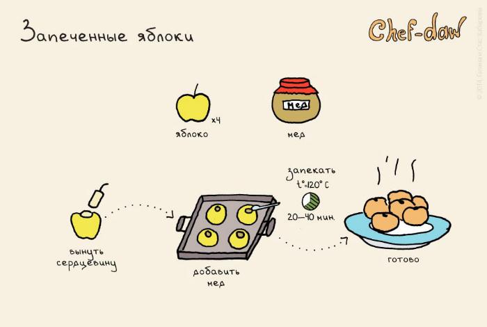 Простой и очень полезный десерт из яблок, который придется по вкусу всем сладкоежкам.