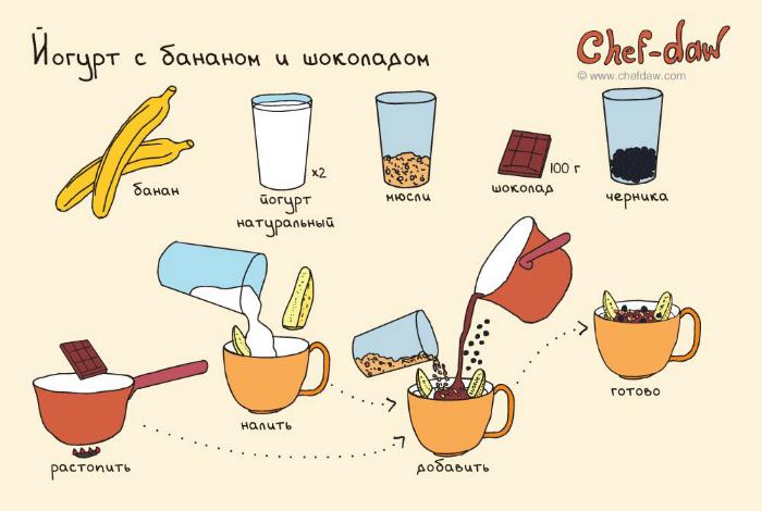 Питательный завтрак, который зарядит энергией на целый день.