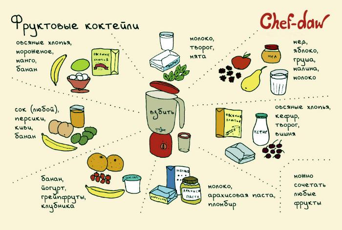 Семь рецептов фруктово-ягодных коктейлей.