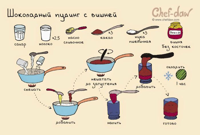 Простой способ приготовления воздушного пудинга с вишней в чашке.