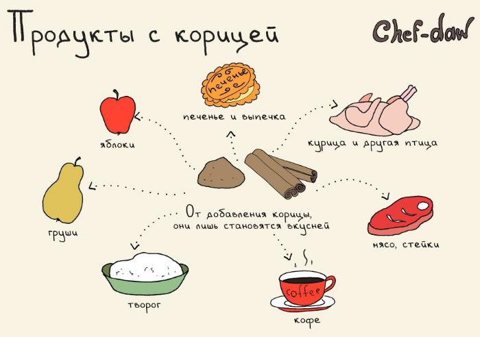 Продукты, которые сочетаются с корицей.