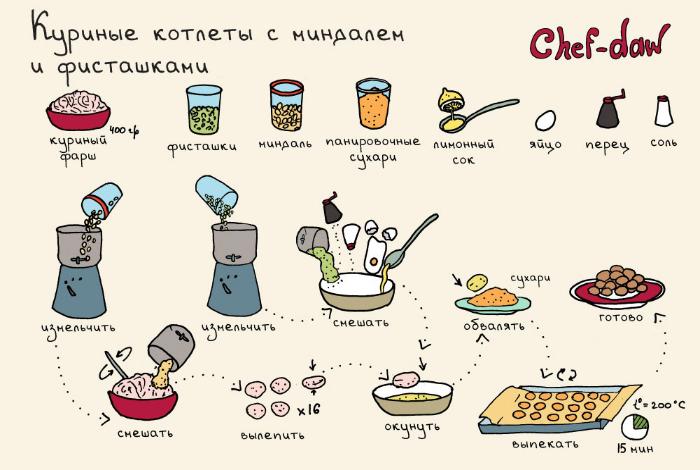 Коктейли простые рецепты протеиновые