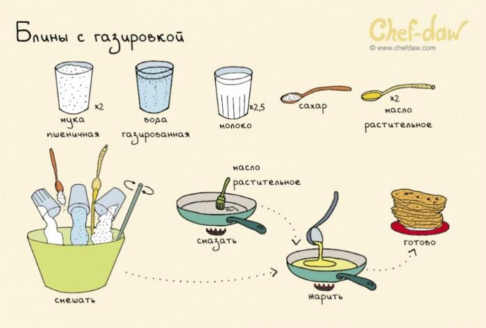 Нежные и тонкие блинчики - идеальное блюдо на завтрак.