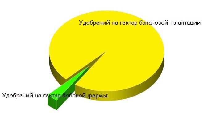 Разница массы затрачиваемых удобрений на 1 га.