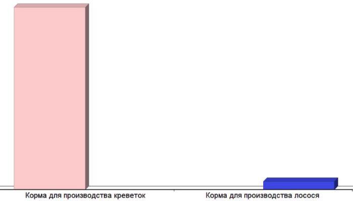 Соотношение массы затраченного корма.