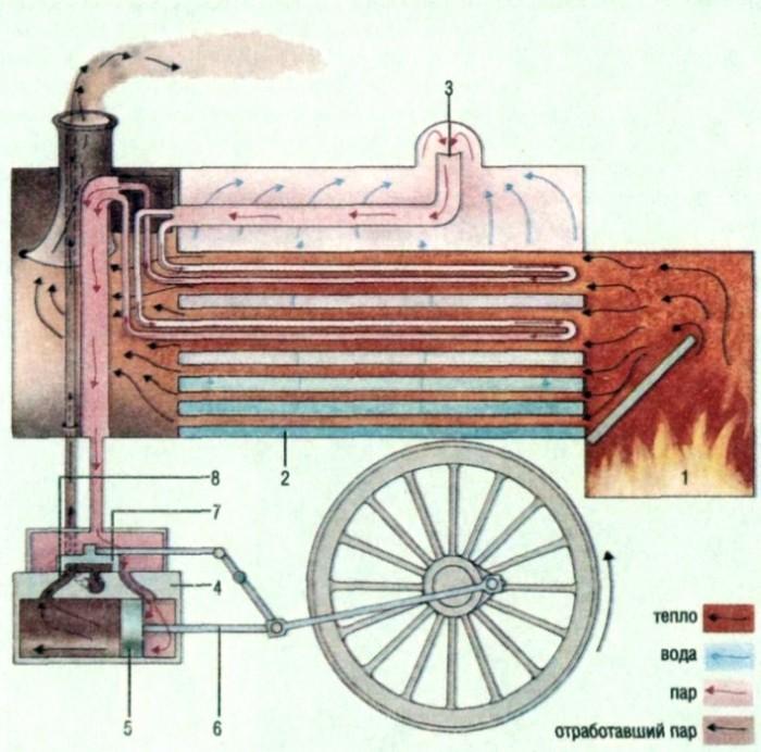 Паровой двигатель