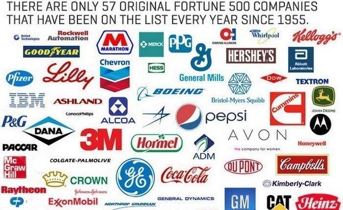 Фрагмент списка «Fortune 500».