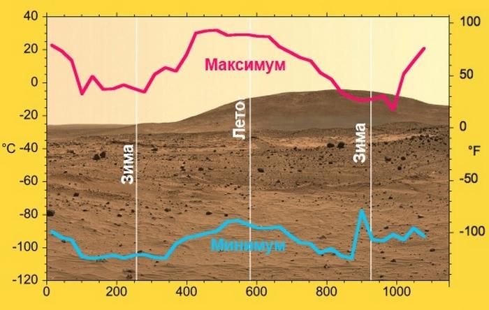 Факты о Марсе