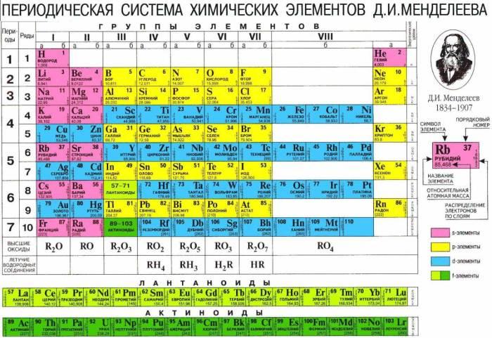 Периодическая таблица Дмитрия Менделеева.
