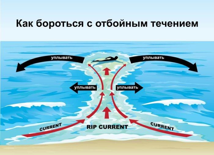 Это коварное подводное течение.