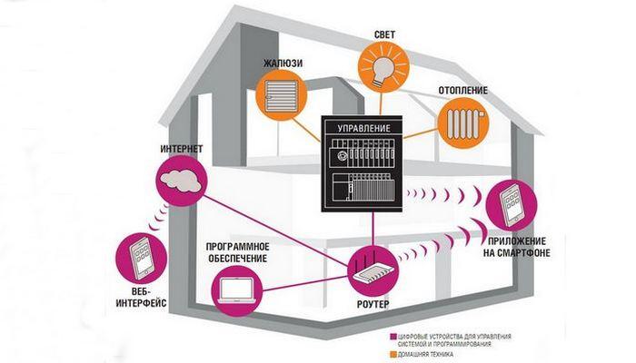 Системы «Smart House» всегда на связи.