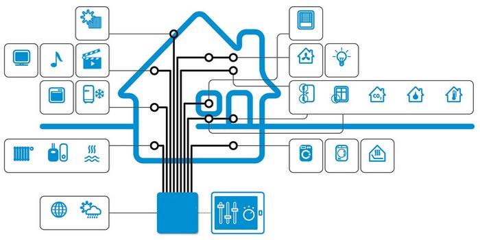 Система «Smart House» - схематично, безгранично, практично.