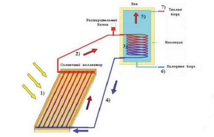 Принцип работы коллектора солнечной энергии.